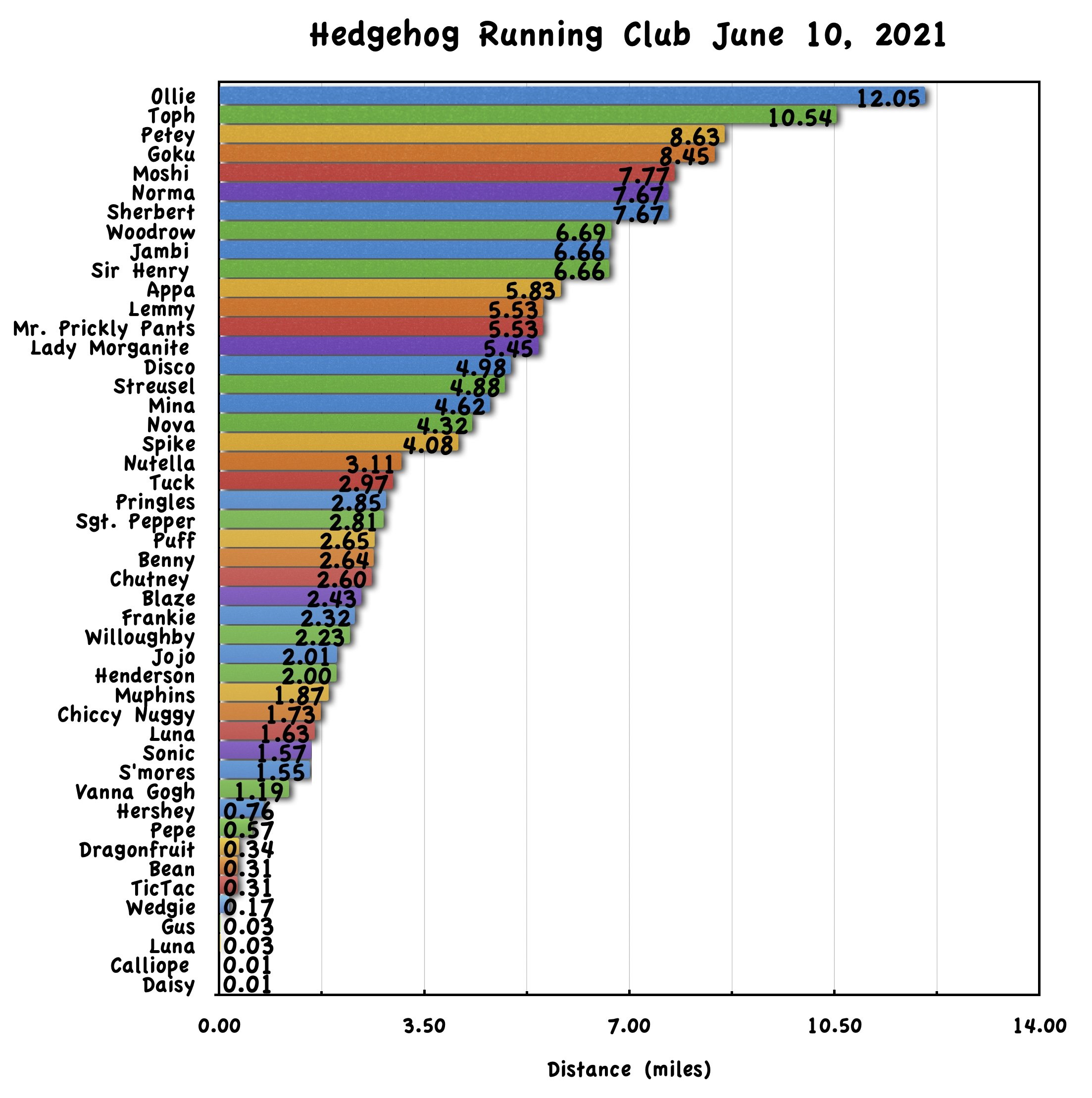 Hedgehog Running Club Results for June 10th